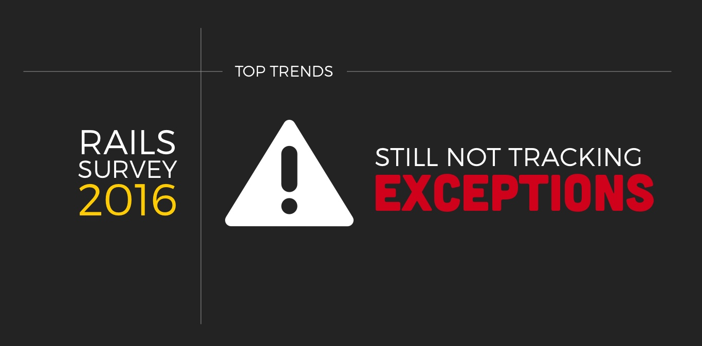Still Not Tracking Exceptions in Rails